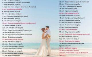 100 років весілля: як називається ця річниця спільного життя? Особливості червоного ювілею шлюбу
